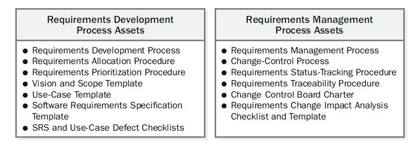 Requirements Engineering Process Assets  Jama Software