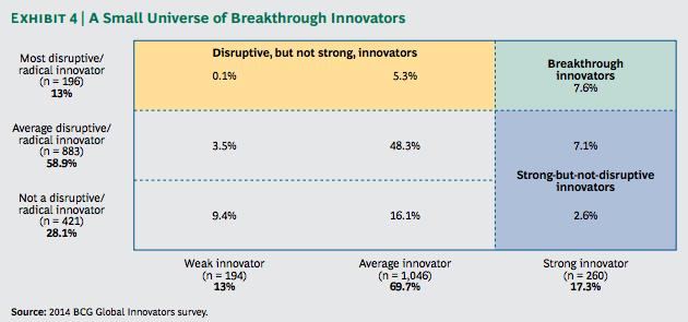 BCG Innovators 2014