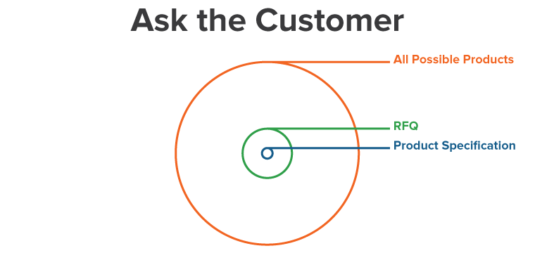 2. Ask the Customer