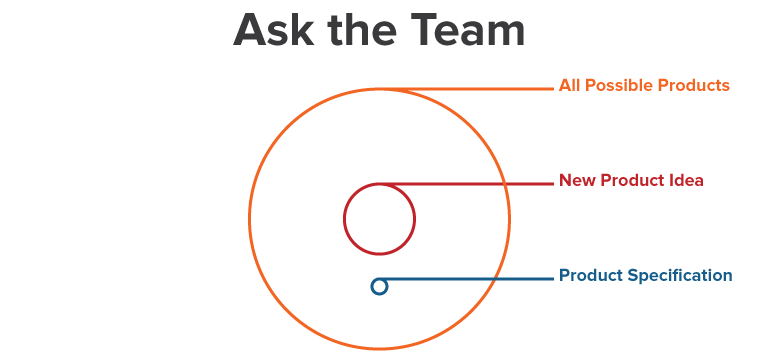 3. Ask the Team