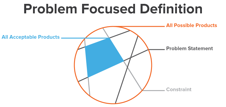 4. Problem Focused Definition