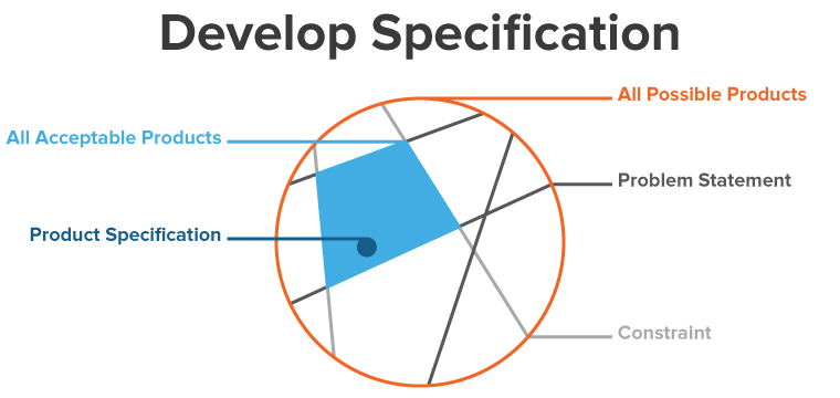 5. Develop Specification