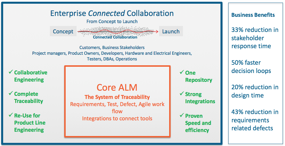 Figure #2 – Core ALM + Enterprise Connected Collaboration