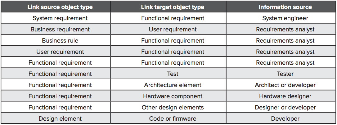 Table 1. Likely sources of trace link information