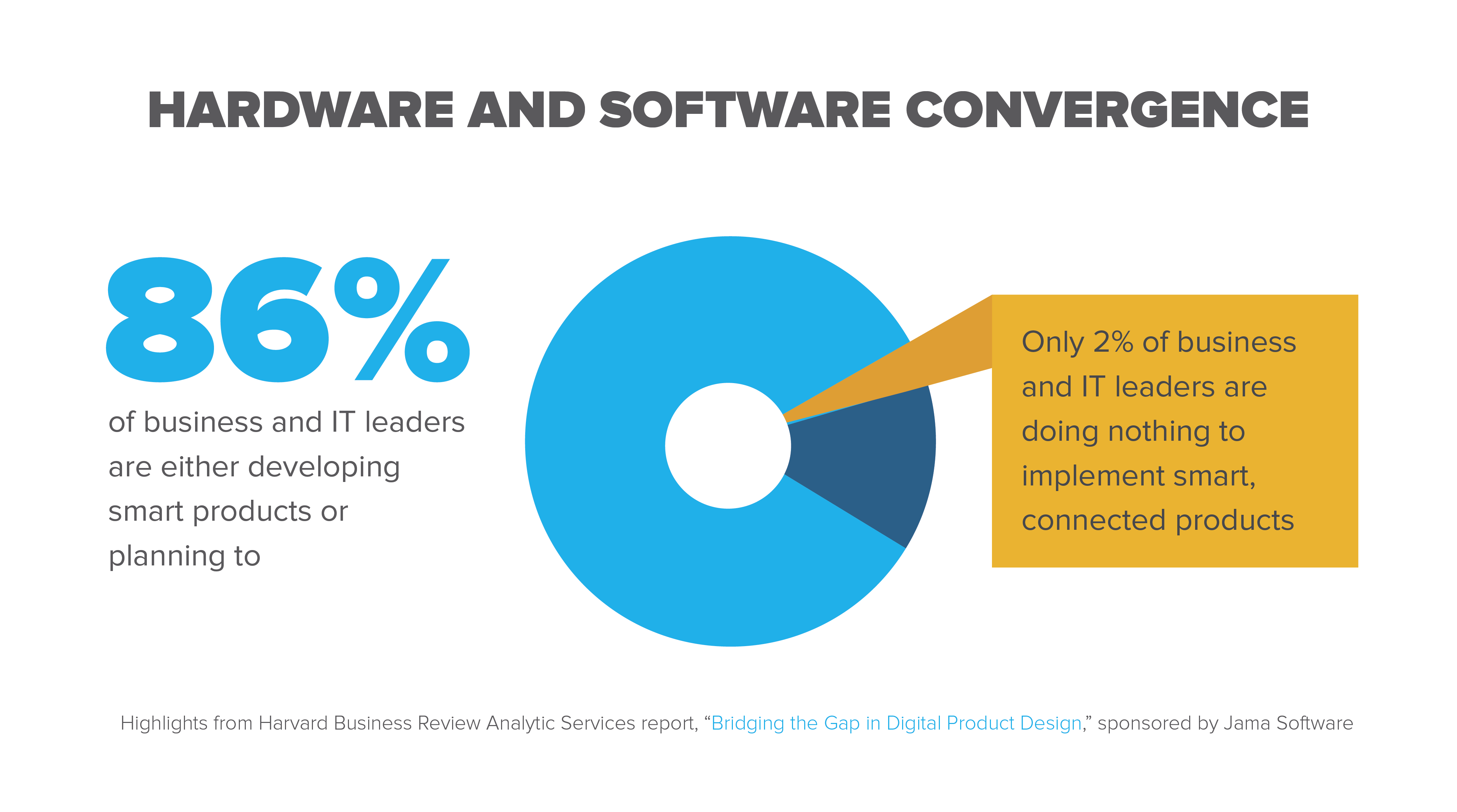 86% of business and IT leaders are developing smart products or planning to