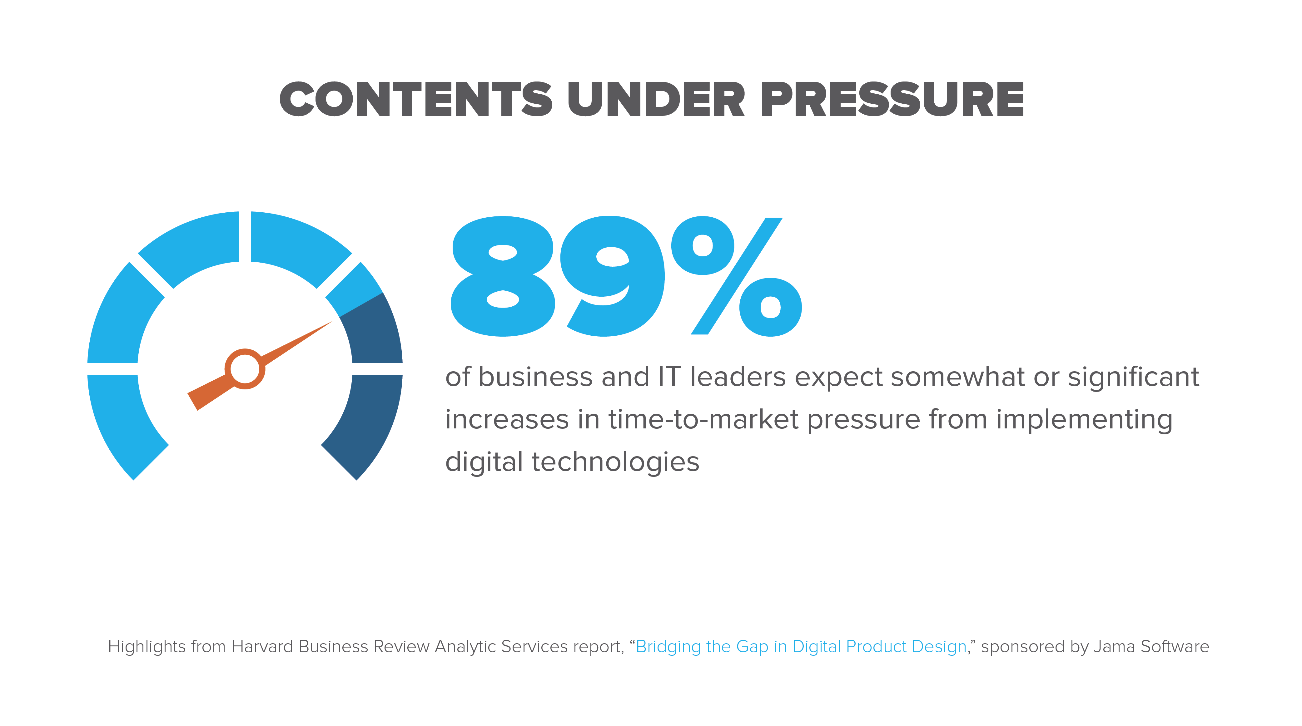 89% of business and IT leaders expect somewhat or significant increases in time-to-market pressure from implementing digital technologies