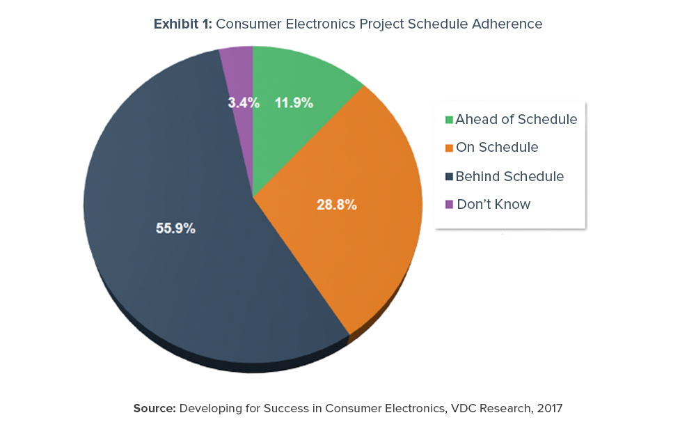 55.9% of consumer electronics engineers report their current projects are behind schedule