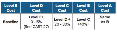 Cost Deltas Table