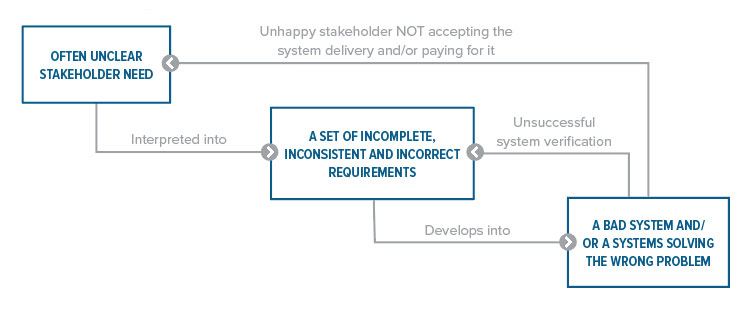Unsuccessful Requirements Workflow