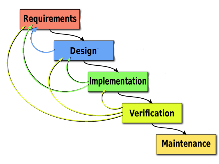 Agile Methodology for Medical Devices