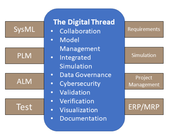 MBSE Model-based system engineering and the digital thread